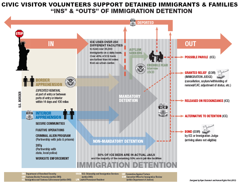 How does someone get into immigration detention?